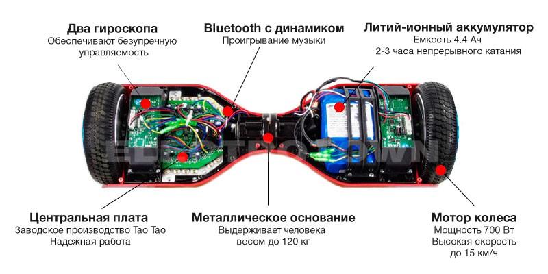 Гроскутер Smart 10 Balance Wheel