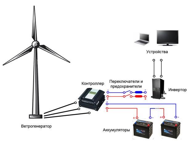 Ветрогенератор купить