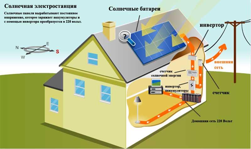 Схема подключения солнечных батарей — сборка системы с аккумулятором