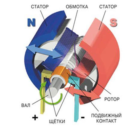 Коллекторный электродвигатель переменного тока