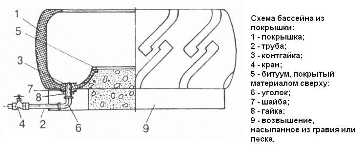 Схема бассейна из покрышки