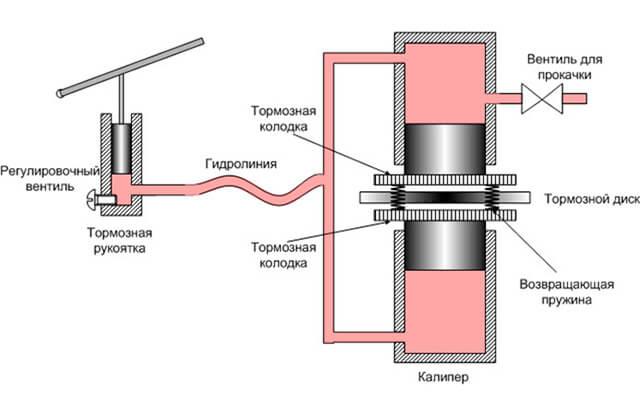 Схема работы гидравлических тормозов